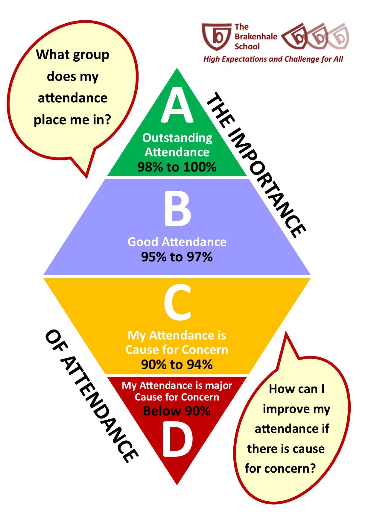 Punctuality Attendance posters ABCD